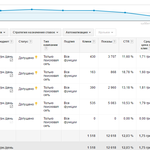 Настраиваю рекламу Google Adwords и Яндекс.Директ