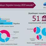 Инфографика для сайта Студвей.